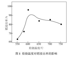 失效钯碳催化剂回收提纯钯工艺分析(二)
