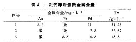 铂钯精矿中铂钯的富集分离工艺分析(三)
