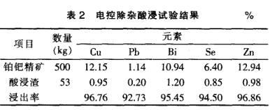 铂钯精矿电控除杂提取贵金属金铂钯分析(二)