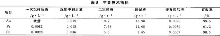 铂钯精矿中铂钯的富集分离工艺分析(四)
