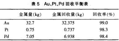 铂钯精矿电控除杂提取贵金属金铂钯分析(三)