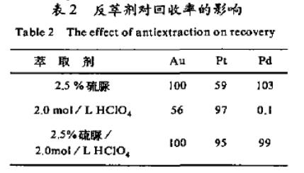 等离子体发射光谱法测定废液中金铂钯(二)