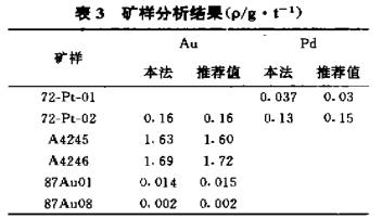 采用CPF-V分离富集矿样中金钯(三)