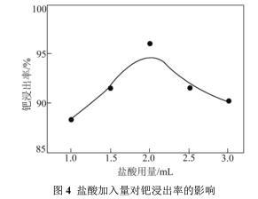 失效钯碳催化剂回收提纯钯工艺分析(三)
