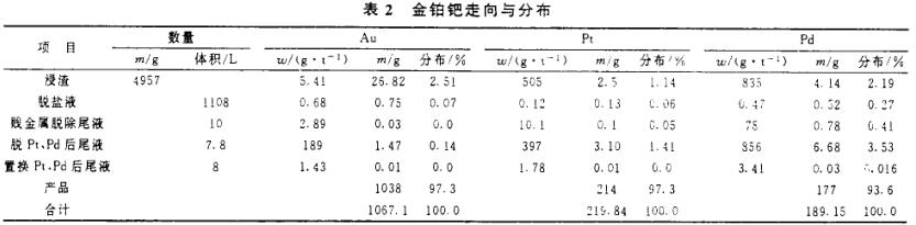 工艺废炭中回收提取金铂钯(三)