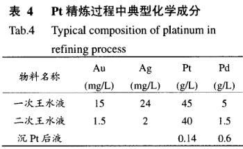 铂钯精矿中提取贵金属金铂钯工艺(二)